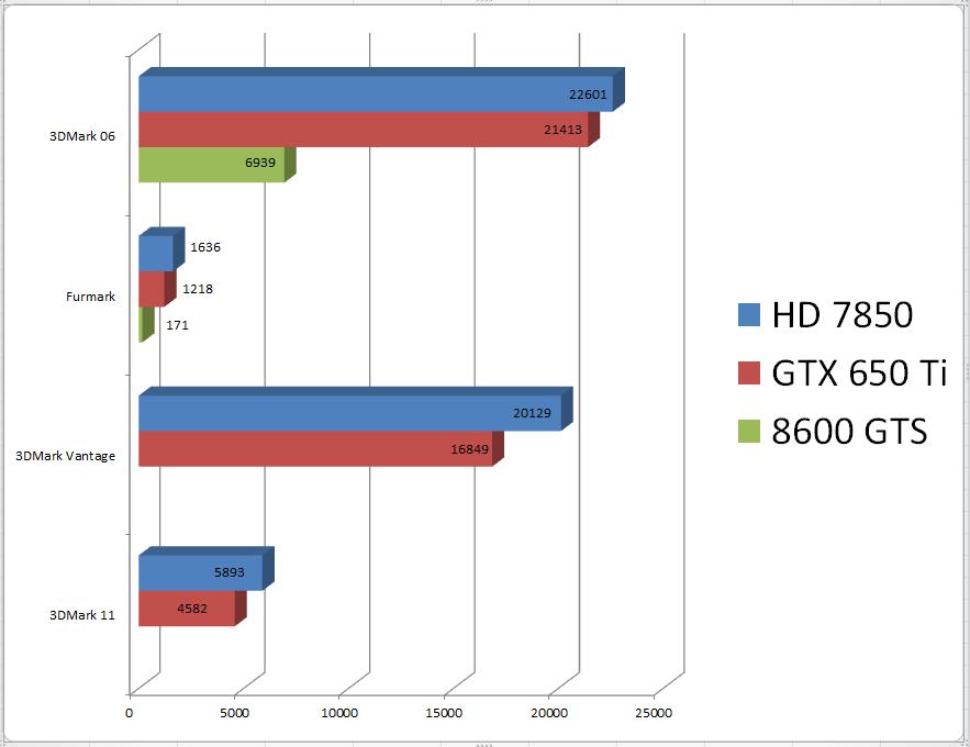 grafikkarten-review-8600gts-gts650ti-hd7850